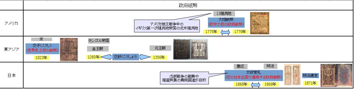 紙幣の歴史