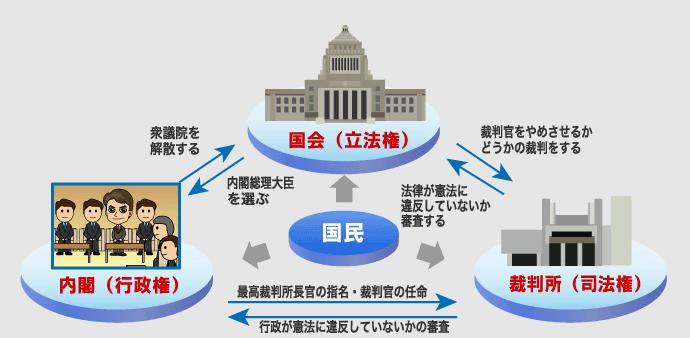 一院制や二院制・両院制とは