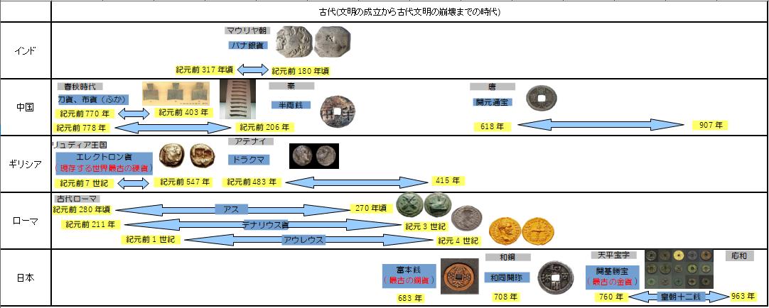 金属貨幣の歴史