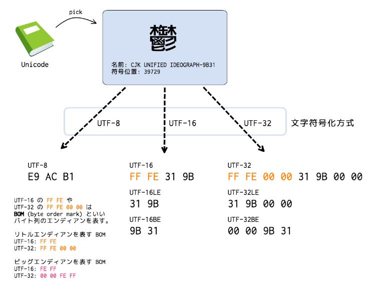 UnicodeとUTFの違い