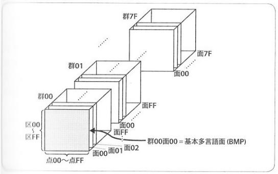 Unicode(UCS-4)の構造