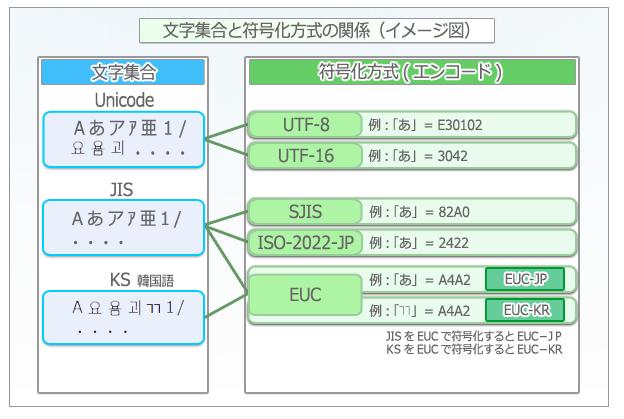 Unicodeの概念