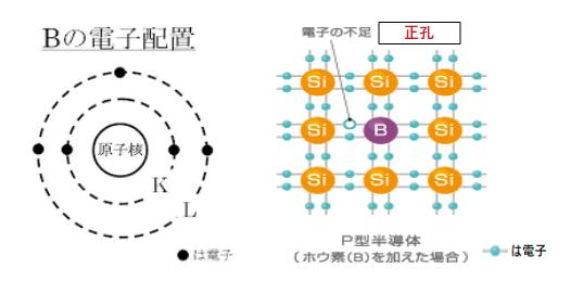 P(ポジティブ)型半導体