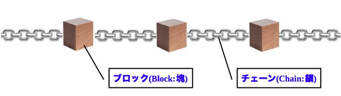 ブロック・チェーン