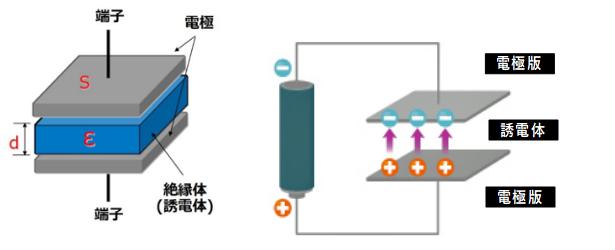 充電と放電