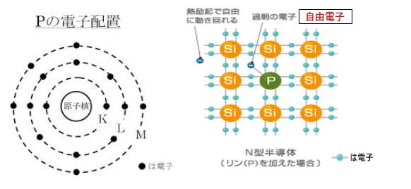 N(ネガティブ)型半導体