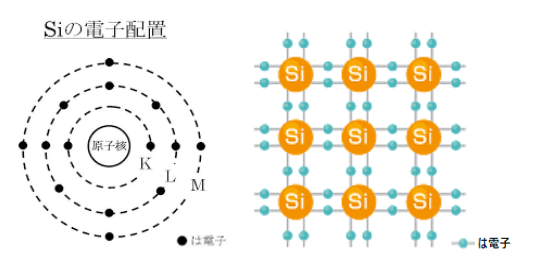 ケイ素の原子構造