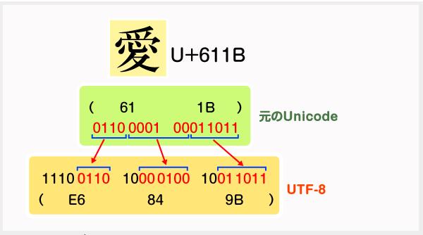 UTF-8 符号化方式