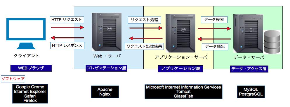 Webアプリケーションサーバ