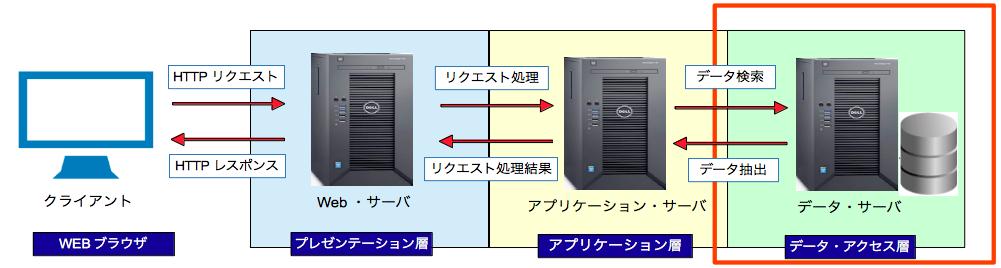 データ・アクセス層
