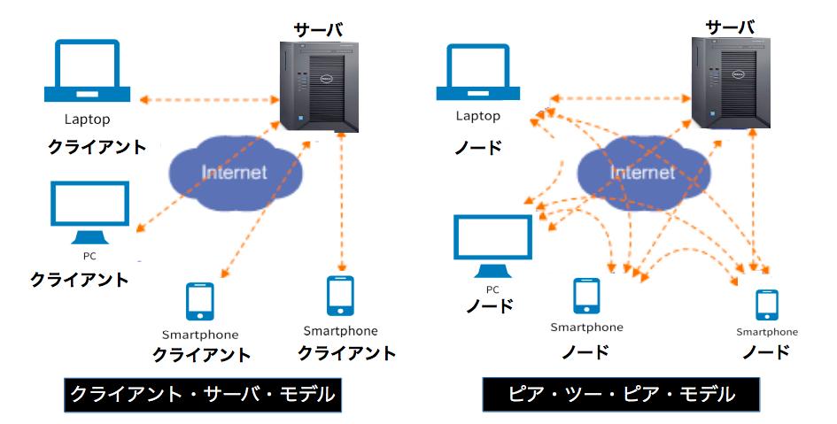P2P(peer-to-peer:ピア・ツー・ピア)モデル