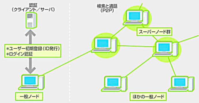 p2p・一対一通信型