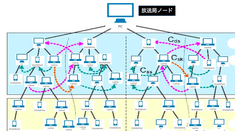 p2p・放送型