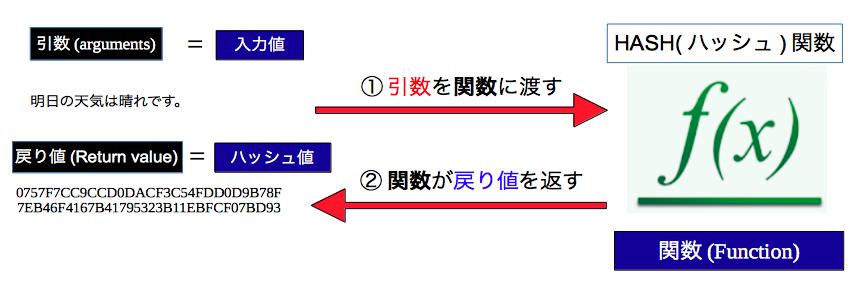 ハッシュ関数・SHA-256