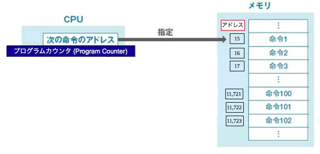 プログラムカウンタ
