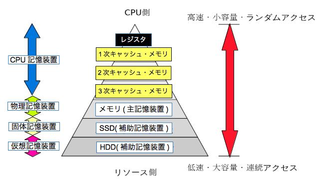 コンピュータの記憶階層