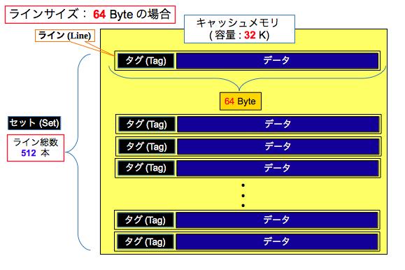 キャッシュメモリのデータ格納構造