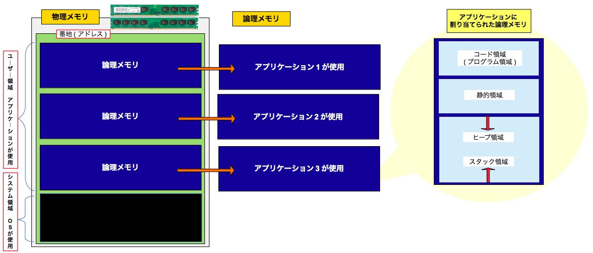 アプリケーション使用の際のメモリ(主記憶装置)の動作