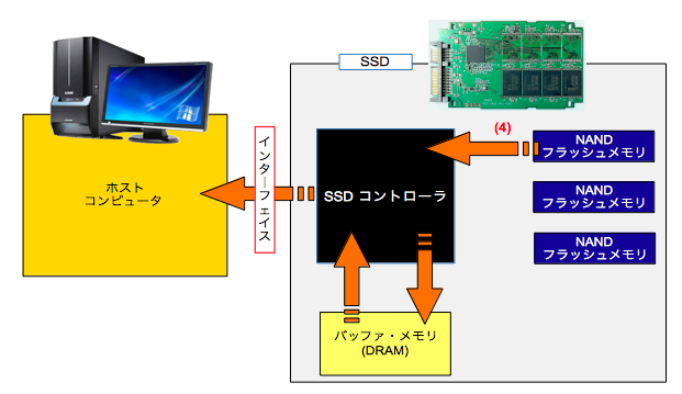 SSD(Solid State Drive)の基本動作