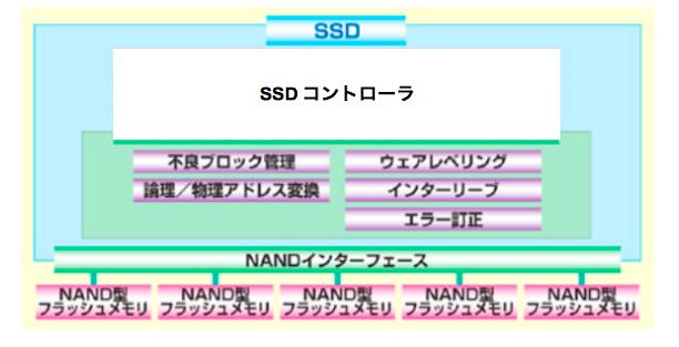 SSDコントローラ
