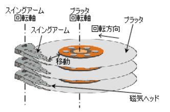 磁気ヘッド
