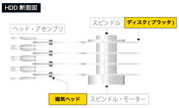 HDD(Hard Disk Drive)の基本構造