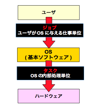 プロセス管理