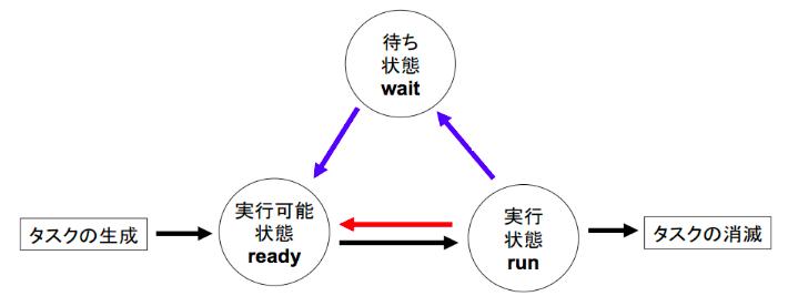 タスク(プロセス)の状態