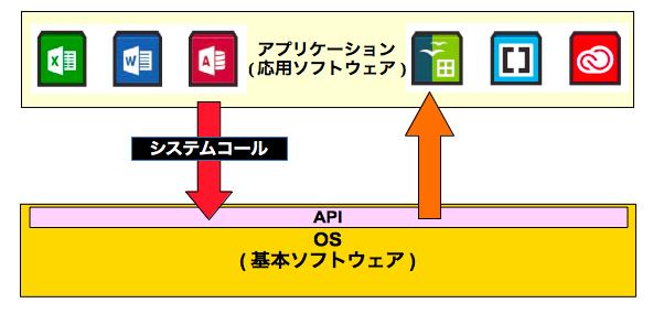 APIの提供
