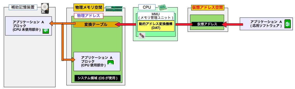 仮想記憶管理
