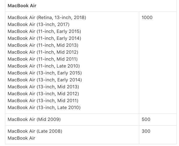 Mac Book Airのバッテリーの充放電回数の上限