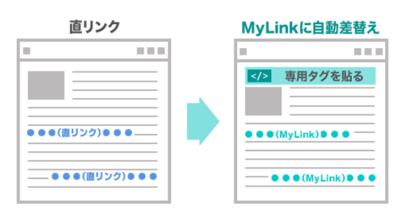LinkSwitchのメリット