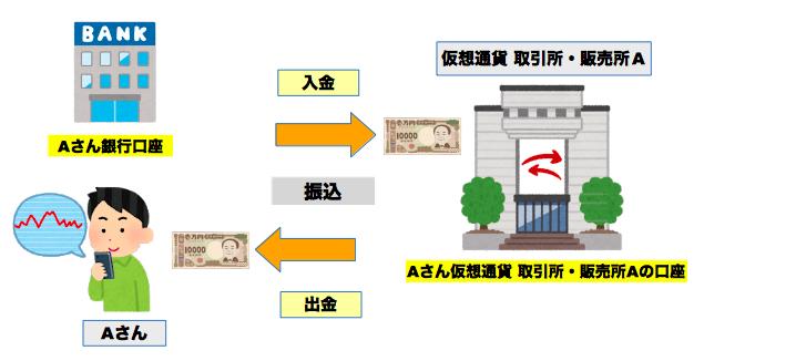 日本円での取引所・販売所の「入金手数料」・「出金手数料」