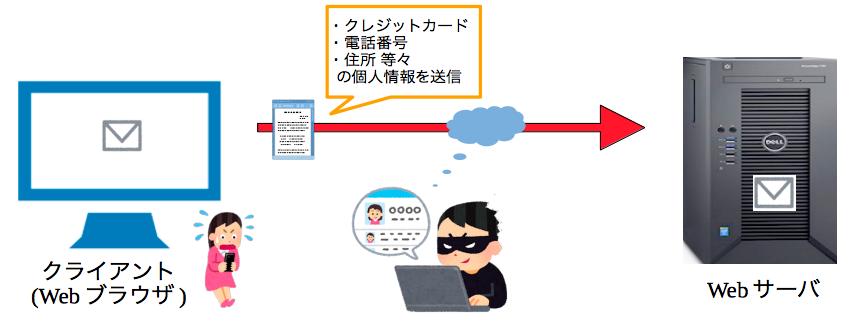 インターネット通信・暗号化なし