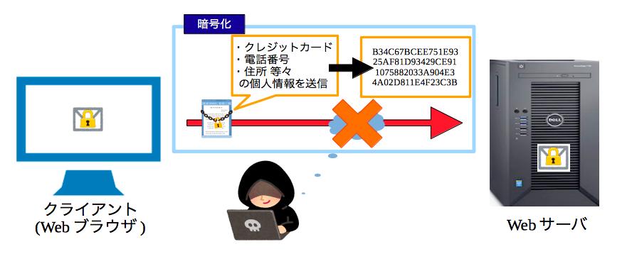 インターネット通信・暗号化あり
