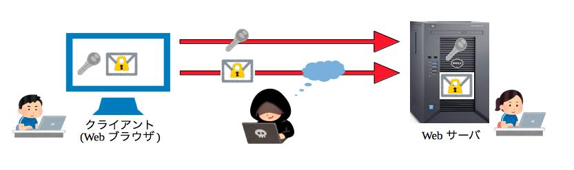 共通鍵暗号方式の仕組み