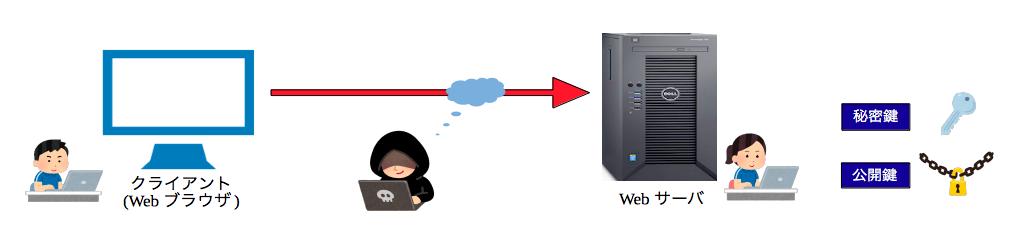 公開鍵暗号方式の仕組み
