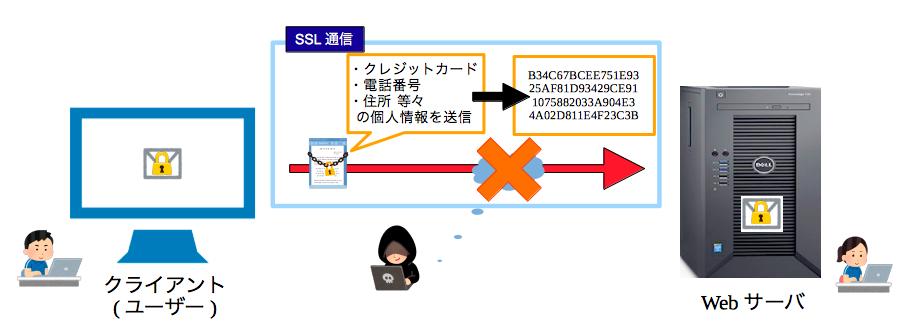 通信内容の暗号化