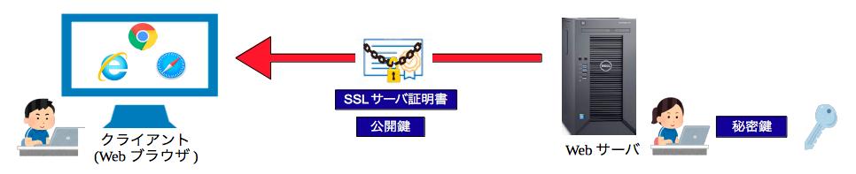 SSLサーバ証明書・公開鍵の送付