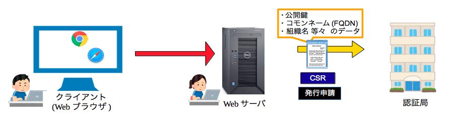 SSLサーバ証明書の申請