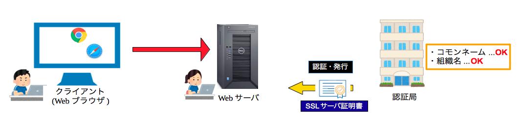 SSL証明書の発行