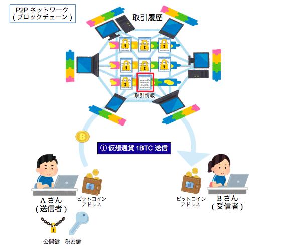 仮想通貨・取引情報の生成