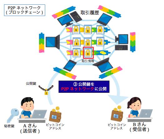 仮想通貨・取引情報のP2P・ネットワークへの送信