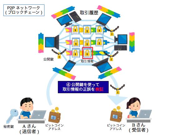 仮想通貨・取引情報の検証