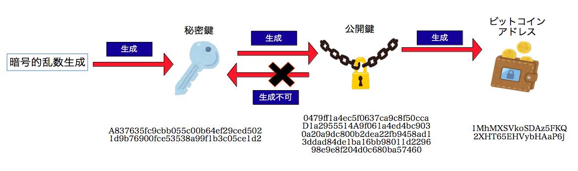 秘密鍵・公開鍵・ビットコインアドレス