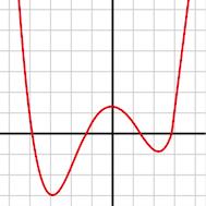 4次関数のグラフ