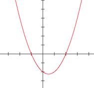 2次関数のグラフ