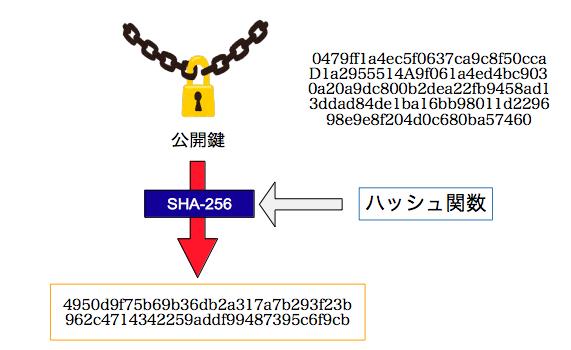 SHA-256