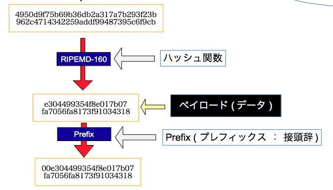 RIPEMD-160 + 0x00