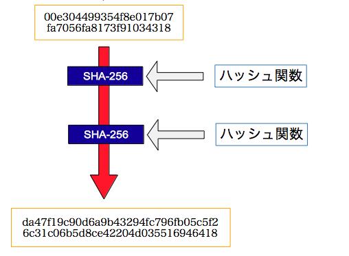 SHA-256 × 2